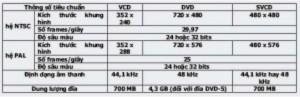 Ghi đĩa phim DVD/VCD tích hợp phụ đề tiếng Việt