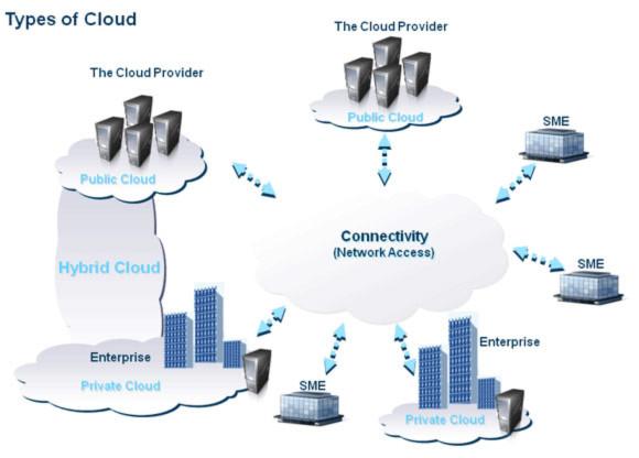 Điện toán mây làm biến đổi cách phòng chống virus?