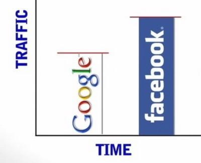 Những con số thú vị về Internet và mạng xã hội