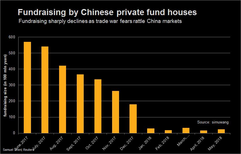 Hoạt động gây vốn của các quỹ Trung Quốc bị suy giảm mạnh. (Nguồn: Reuters)