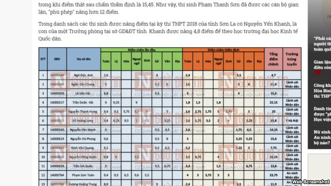 Báo Người Đưa tin đăng danh sách 44 thí sinh được nâng điểm thi ở Sơn La. Photo Báo Người đưa tin.
